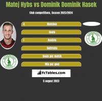 Matej Hybs vs Dominik Dominik Hasek h2h player stats