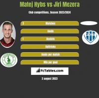 Matej Hybs vs Jiri Mezera h2h player stats