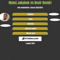 Matej Jakubek vs Besir Demiri h2h player stats