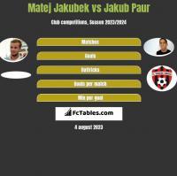Matej Jakubek vs Jakub Paur h2h player stats