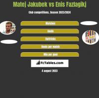 Matej Jakubek vs Enis Fazlagikj h2h player stats