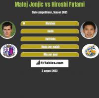 Matej Jonjic vs Hiroshi Futami h2h player stats