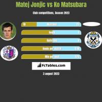 Matej Jonjic vs Ko Matsubara h2h player stats