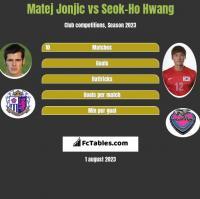 Matej Jonjic vs Seok-Ho Hwang h2h player stats