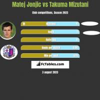 Matej Jonjic vs Takuma Mizutani h2h player stats