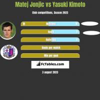 Matej Jonjic vs Yasuki Kimoto h2h player stats