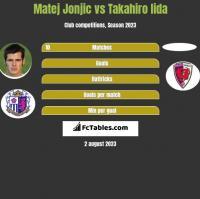 Matej Jonjic vs Takahiro Iida h2h player stats