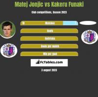 Matej Jonjic vs Kakeru Funaki h2h player stats