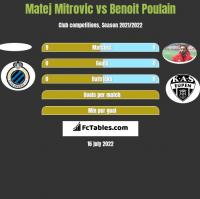 Matej Mitrovic vs Benoit Poulain h2h player stats
