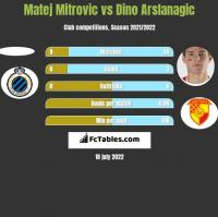 Matej Mitrovic vs Dino Arslanagic h2h player stats