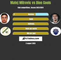 Matej Mitrovic vs Dion Cools h2h player stats