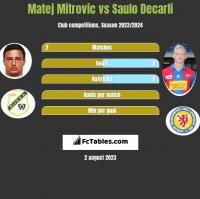 Matej Mitrovic vs Saulo Decarli h2h player stats