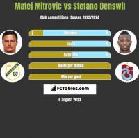 Matej Mitrovic vs Stefano Denswil h2h player stats