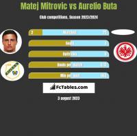 Matej Mitrovic vs Aurelio Buta h2h player stats