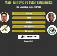 Matej Mitrovic vs Dylan Batubinsika h2h player stats