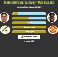 Matej Mitrovic vs Aaron-Wan Bissaka h2h player stats