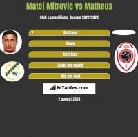 Matej Mitrovic vs Matheus h2h player stats