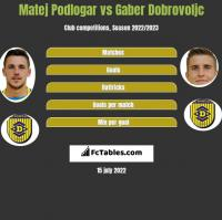Matej Podlogar vs Gaber Dobrovoljc h2h player stats