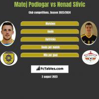 Matej Podlogar vs Nenad Slivic h2h player stats