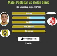 Matej Podlogar vs Stefan Dimic h2h player stats