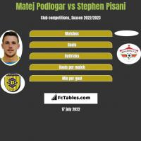 Matej Podlogar vs Stephen Pisani h2h player stats