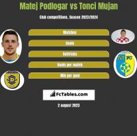 Matej Podlogar vs Tonci Mujan h2h player stats