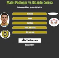 Matej Podlogar vs Ricardo Correa h2h player stats