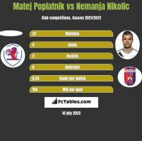 Matej Poplatnik vs Nemanja Nikolić h2h player stats