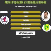 Matej Poplatnik vs Nemanja Nikolic h2h player stats