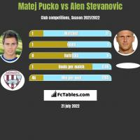 Matej Pucko vs Alen Stevanovic h2h player stats