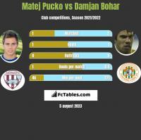 Matej Pucko vs Damjan Bohar h2h player stats