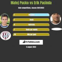 Matej Pucko vs Erik Pacinda h2h player stats