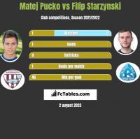 Matej Pucko vs Filip Starzynski h2h player stats
