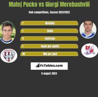 Matej Pucko vs Giorgi Merebashvili h2h player stats