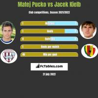 Matej Pucko vs Jacek Kielb h2h player stats