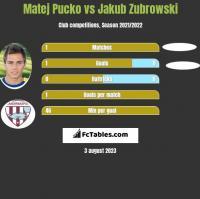 Matej Pucko vs Jakub Zubrowski h2h player stats