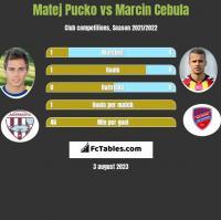Matej Pucko vs Marcin Cebula h2h player stats
