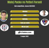 Matej Pucko vs Petteri Forsell h2h player stats