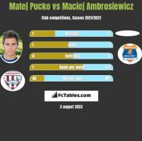 Matej Pucko vs Maciej Ambrosiewicz h2h player stats