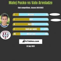 Matej Pucko vs Vato Arveladze h2h player stats