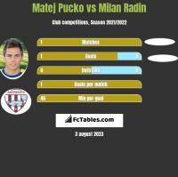 Matej Pucko vs Milan Radin h2h player stats