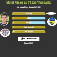 Matej Pucko vs D'Sean Theobalds h2h player stats