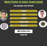 Matej Pucko vs Oskar Sewerzynski h2h player stats
