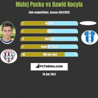 Matej Pucko vs Dawid Kocyla h2h player stats