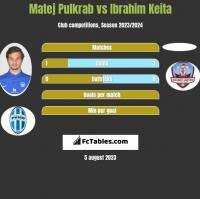Matej Pulkrab vs Ibrahim Keita h2h player stats