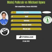 Matej Pulkrab vs Michael Ugwu h2h player stats