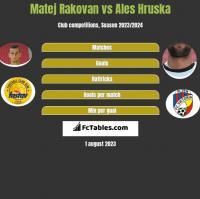 Matej Rakovan vs Ales Hruska h2h player stats