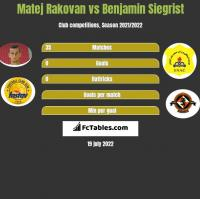 Matej Rakovan vs Benjamin Siegrist h2h player stats