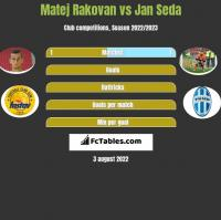 Matej Rakovan vs Jan Seda h2h player stats