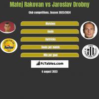 Matej Rakovan vs Jaroslav Drobny h2h player stats